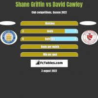 Shane Griffin vs David Cawley h2h player stats