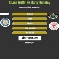 Shane Griffin vs Garry Buckley h2h player stats