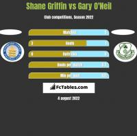 Shane Griffin vs Gary O'Neil h2h player stats