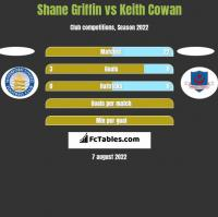 Shane Griffin vs Keith Cowan h2h player stats