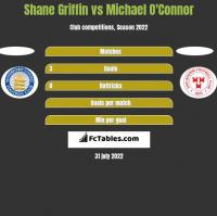 Shane Griffin vs Michael O'Connor h2h player stats