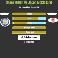 Shane Griffin vs Jason McClelland h2h player stats