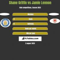 Shane Griffin vs Jamie Lennon h2h player stats