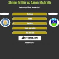 Shane Griffin vs Aaron McGrath h2h player stats
