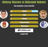 Aleksey Chernov vs Aleksandr Belenov h2h player stats