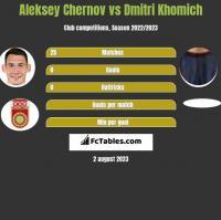 Aleksey Chernov vs Dmitri Khomich h2h player stats