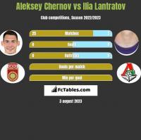 Aleksey Chernov vs Ilja Lantratow h2h player stats