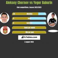 Aleksey Chernov vs Yegor Baburin h2h player stats