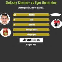 Aleksey Chernov vs Egor Generalov h2h player stats