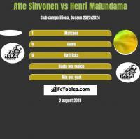 Atte Sihvonen vs Henri Malundama h2h player stats