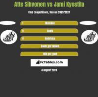 Atte Sihvonen vs Jami Kyostila h2h player stats
