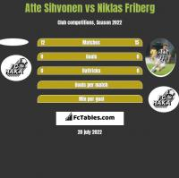 Atte Sihvonen vs Niklas Friberg h2h player stats