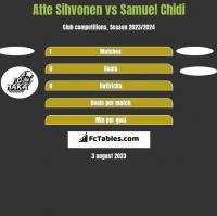 Atte Sihvonen vs Samuel Chidi h2h player stats