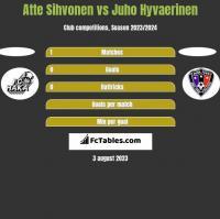 Atte Sihvonen vs Juho Hyvaerinen h2h player stats