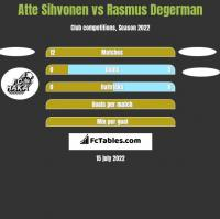 Atte Sihvonen vs Rasmus Degerman h2h player stats