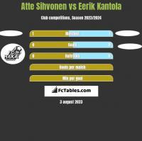 Atte Sihvonen vs Eerik Kantola h2h player stats