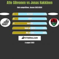 Atte Sihvonen vs Jonas Hakkinen h2h player stats
