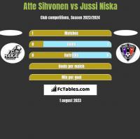 Atte Sihvonen vs Jussi Niska h2h player stats