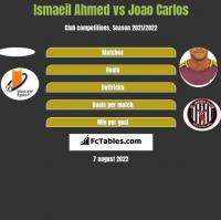 Ismaeil Ahmed vs Joao Carlos h2h player stats