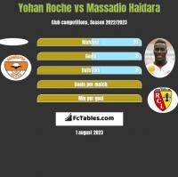 Yohan Roche vs Massadio Haidara h2h player stats