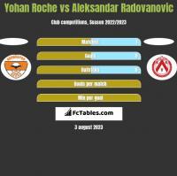 Yohan Roche vs Aleksandar Radovanovic h2h player stats