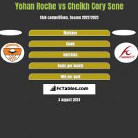Yohan Roche vs Cheikh Cory Sene h2h player stats