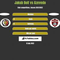 Jakub Bolf vs Azevedo h2h player stats