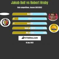 Jakub Bolf vs Robert Hruby h2h player stats