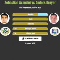 Sebastian Avanzini vs Anders Dreyer h2h player stats