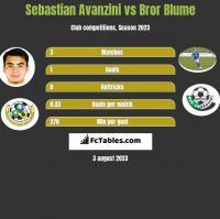 Sebastian Avanzini vs Bror Blume h2h player stats