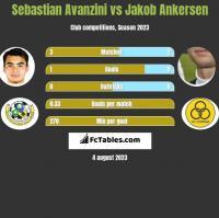 Sebastian Avanzini vs Jakob Ankersen h2h player stats
