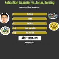 Sebastian Avanzini vs Jonas Borring h2h player stats