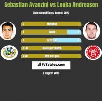 Sebastian Avanzini vs Louka Andreasen h2h player stats