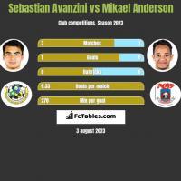 Sebastian Avanzini vs Mikael Anderson h2h player stats