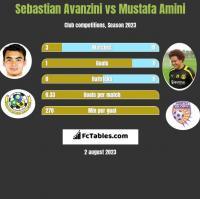 Sebastian Avanzini vs Mustafa Amini h2h player stats