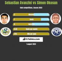Sebastian Avanzini vs Simon Okosun h2h player stats