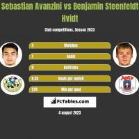 Sebastian Avanzini vs Benjamin Steenfeldt Hvidt h2h player stats