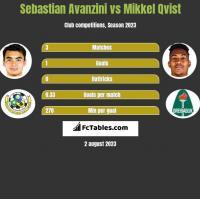 Sebastian Avanzini vs Mikkel Qvist h2h player stats