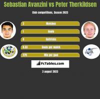 Sebastian Avanzini vs Peter Therkildsen h2h player stats