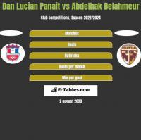 Dan Lucian Panait vs Abdelhak Belahmeur h2h player stats