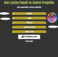 Dan Lucian Panait vs Andrei Prepelita h2h player stats
