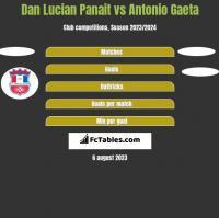 Dan Lucian Panait vs Antonio Gaeta h2h player stats