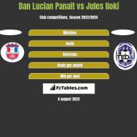 Dan Lucian Panait vs Jules Iloki h2h player stats