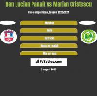 Dan Lucian Panait vs Marian Cristescu h2h player stats