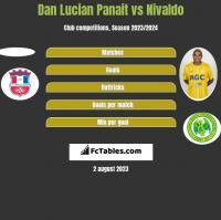 Dan Lucian Panait vs Nivaldo h2h player stats