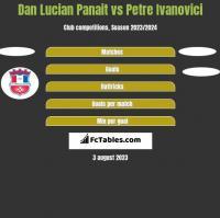 Dan Lucian Panait vs Petre Ivanovici h2h player stats