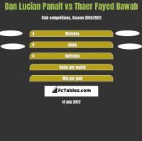 Dan Lucian Panait vs Thaer Fayed Bawab h2h player stats