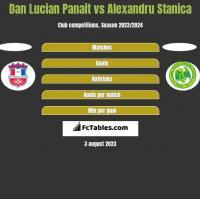 Dan Lucian Panait vs Alexandru Stanica h2h player stats