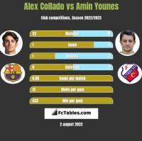 Alex Collado vs Amin Younes h2h player stats