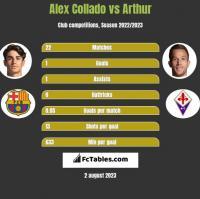 Alex Collado vs Arthur h2h player stats